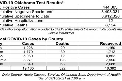 Oklahoma State Department of Health Situation Update